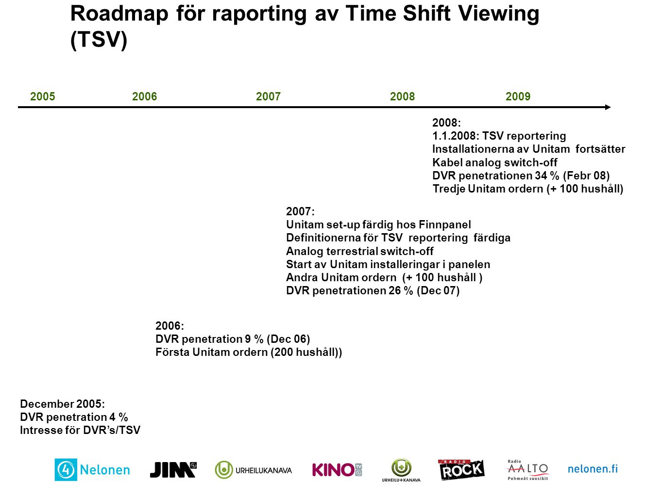 Roadmap för raporting av Time Shift Viewing (TSV)