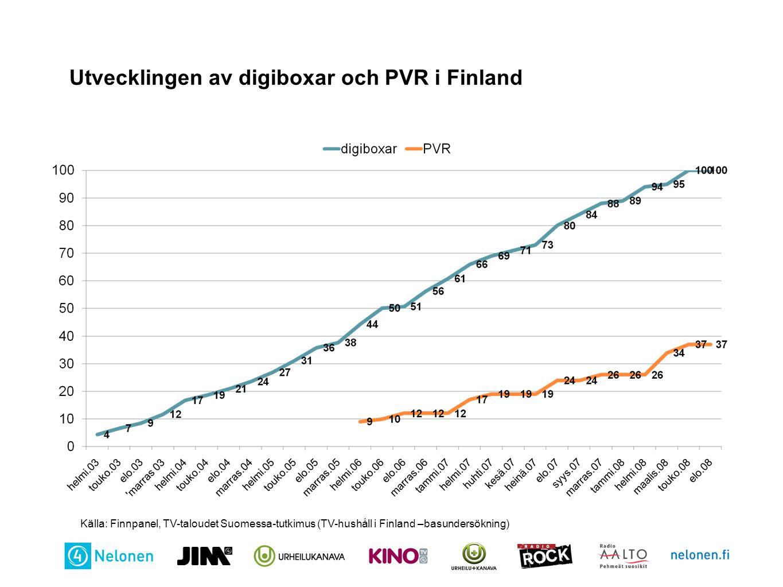 Utvecklingen av digiboxar och PVR i Finland