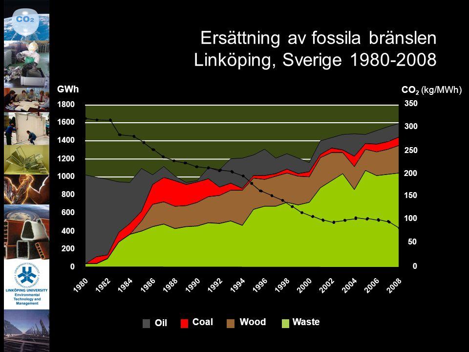 Ersättning av fossila bränslen Linköping, Sverige 1980-2008