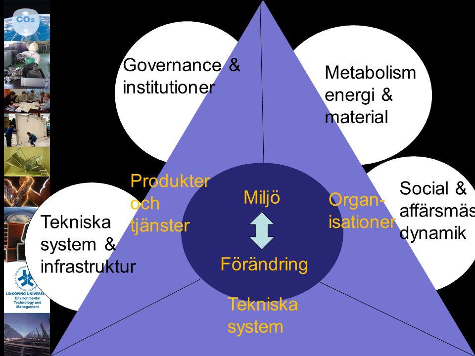 Governance & institutioner. Metabolism. energi & material. Miljö. Förändring. Produkter och tjänster.