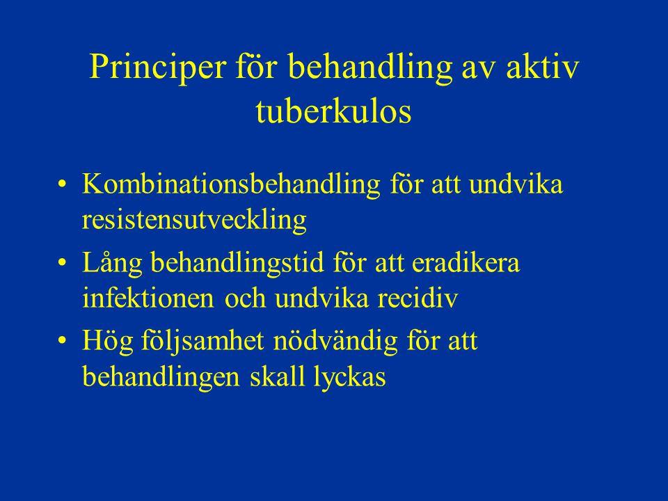 Principer för behandling av aktiv tuberkulos