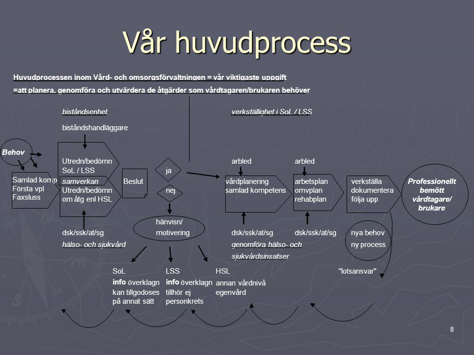 Vår huvudprocess Huvudprocessen inom Vård- och omsorgsförvaltningen = vår viktigaste uppgift.