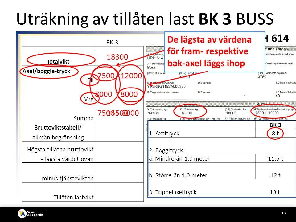 Uträkning av tillåten last BK 3 BUSS