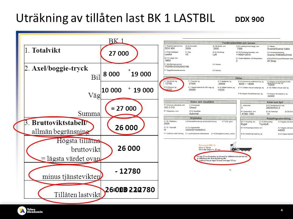 Uträkning av tillåten last BK 1 LASTBIL