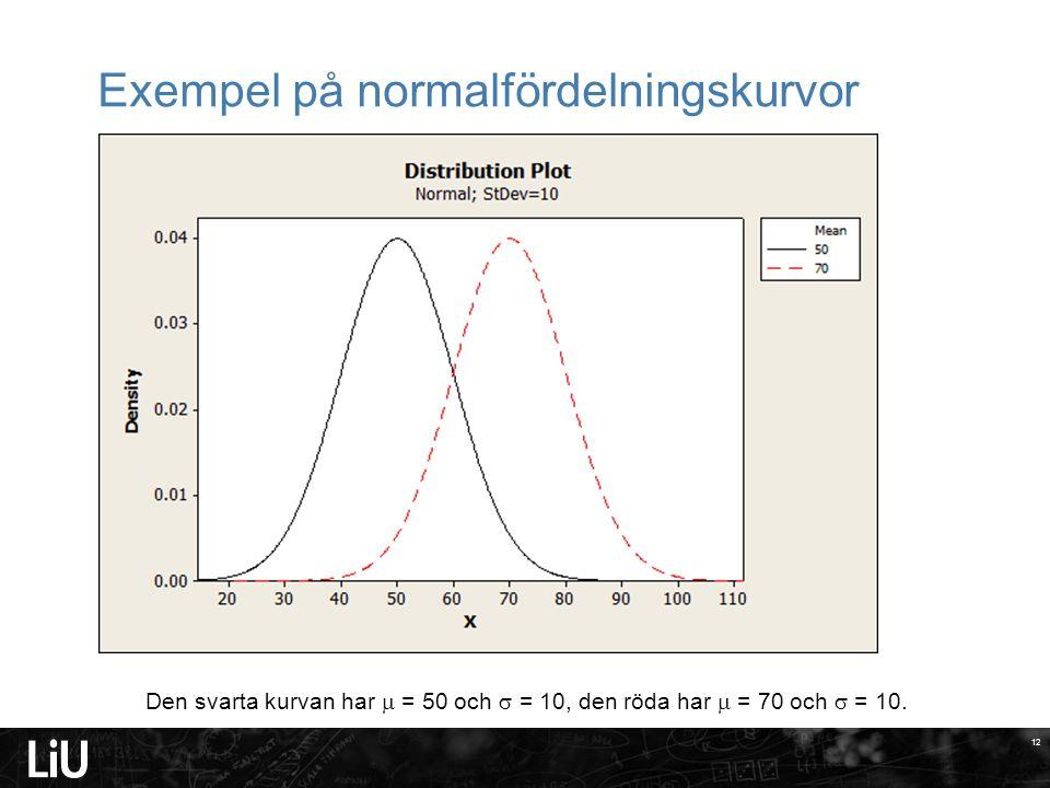 Exempel på normalfördelningskurvor