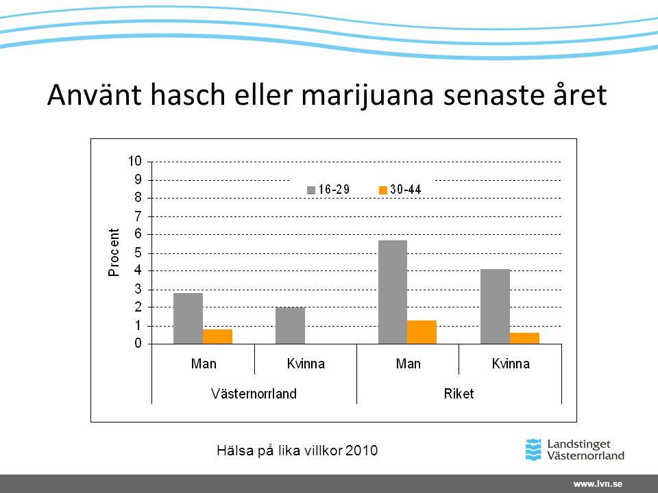 Använt hasch eller marijuana senaste året