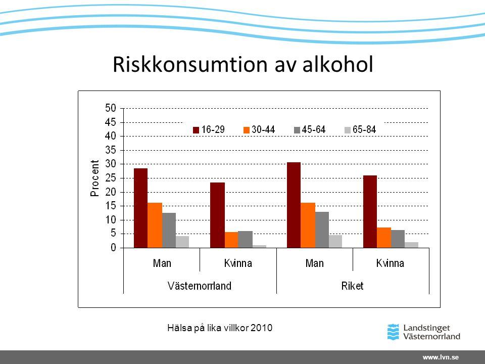 Riskkonsumtion av alkohol