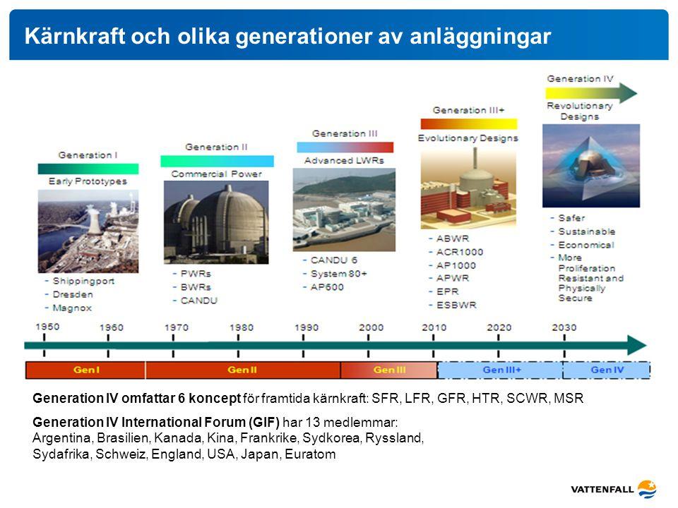 Kärnkraft och olika generationer av anläggningar