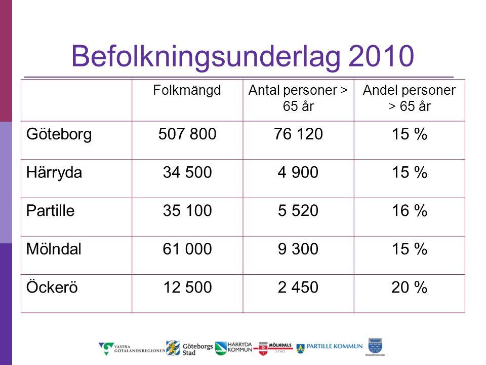 Befolkningsunderlag 2010 Göteborg 507 800 76 120 15 % Härryda 34 500