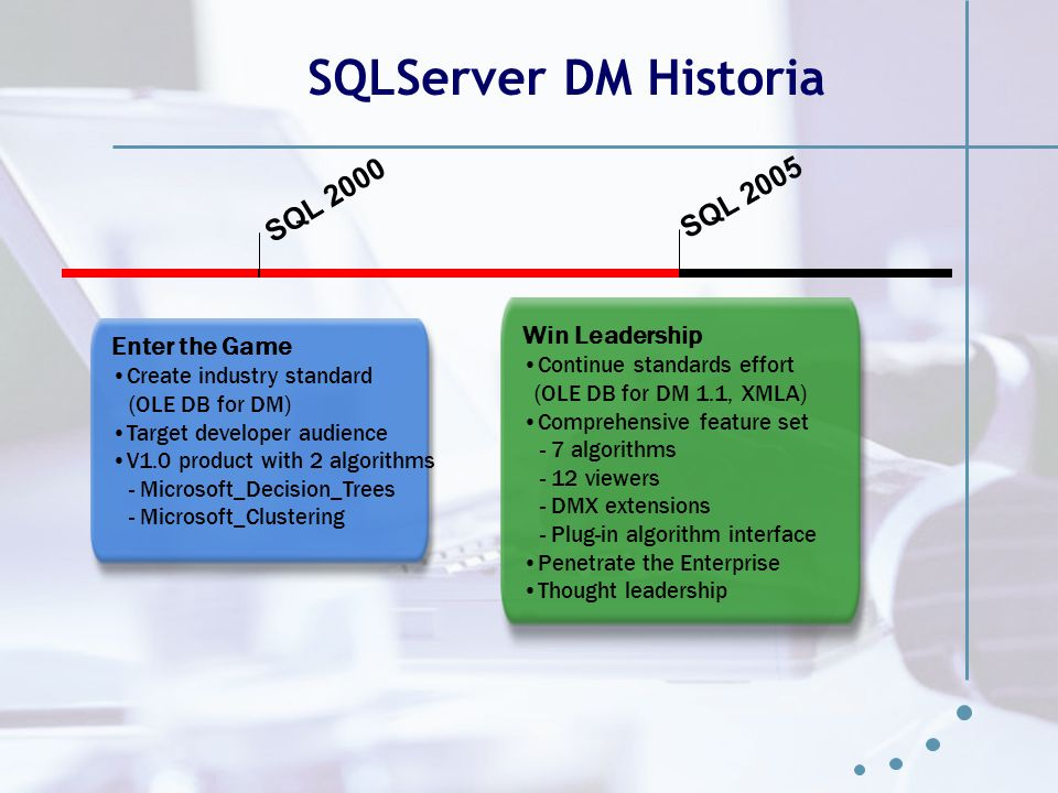 SQLServer DM Historia SQL 2000 SQL 2005 Win Leadership Enter the Game