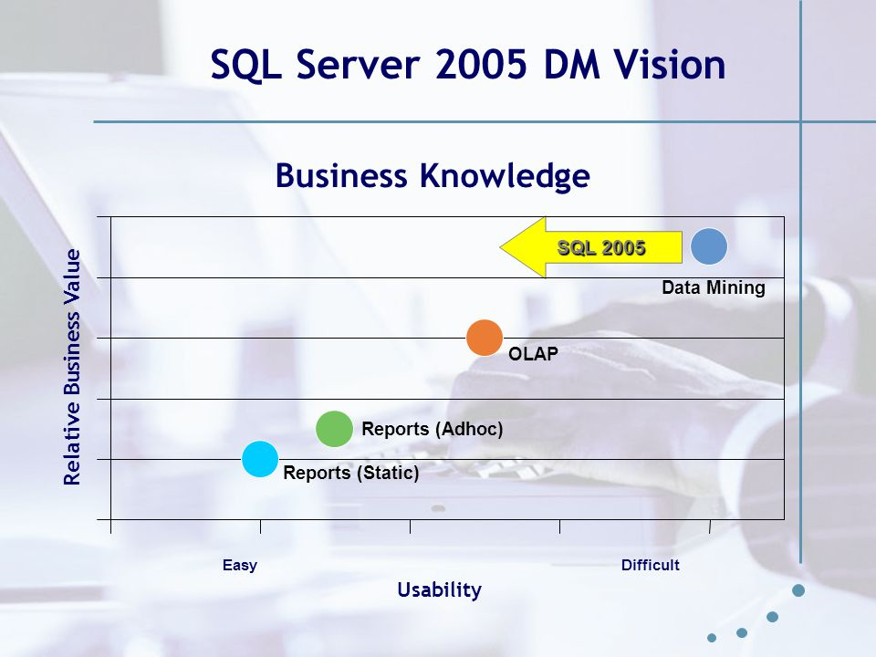 SQL Server 2005 DM Vision Business Knowledge Relative Business Value