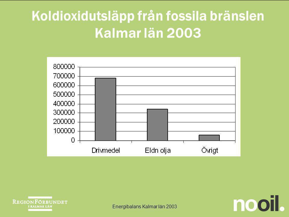 Koldioxidutsläpp från fossila bränslen Kalmar län 2003