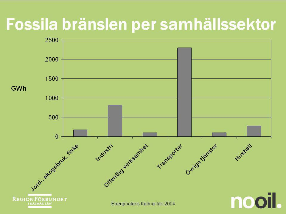 Fossila bränslen per samhällssektor