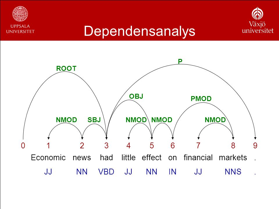 Dependensanalys 1 2 3 4 5 6 7 8 9 Economic news had little effect on