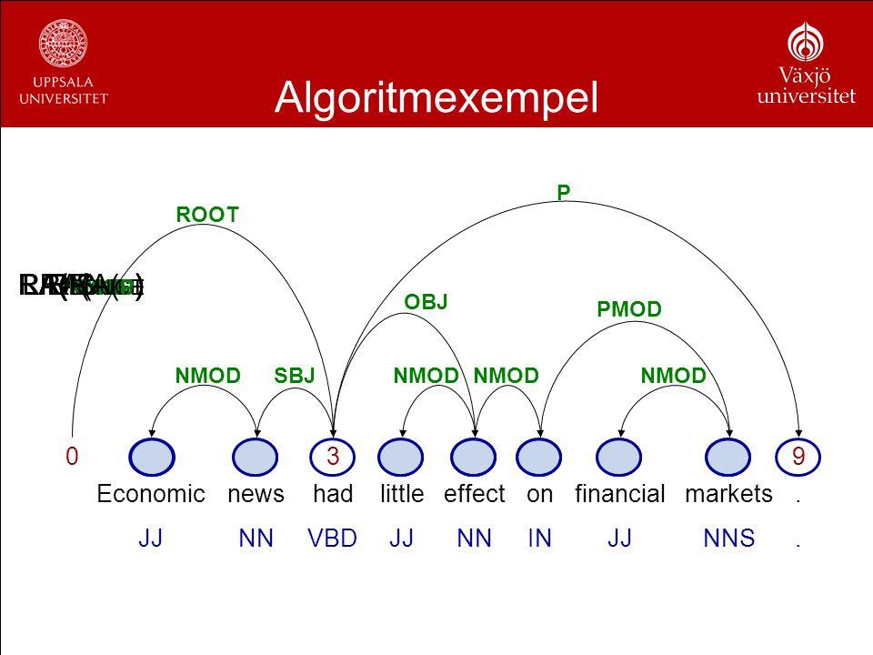 Algoritmexempel RA(NMOD) LA(NMOD) RA(OBJ) RA(P) SHIFT RA(PMOD)