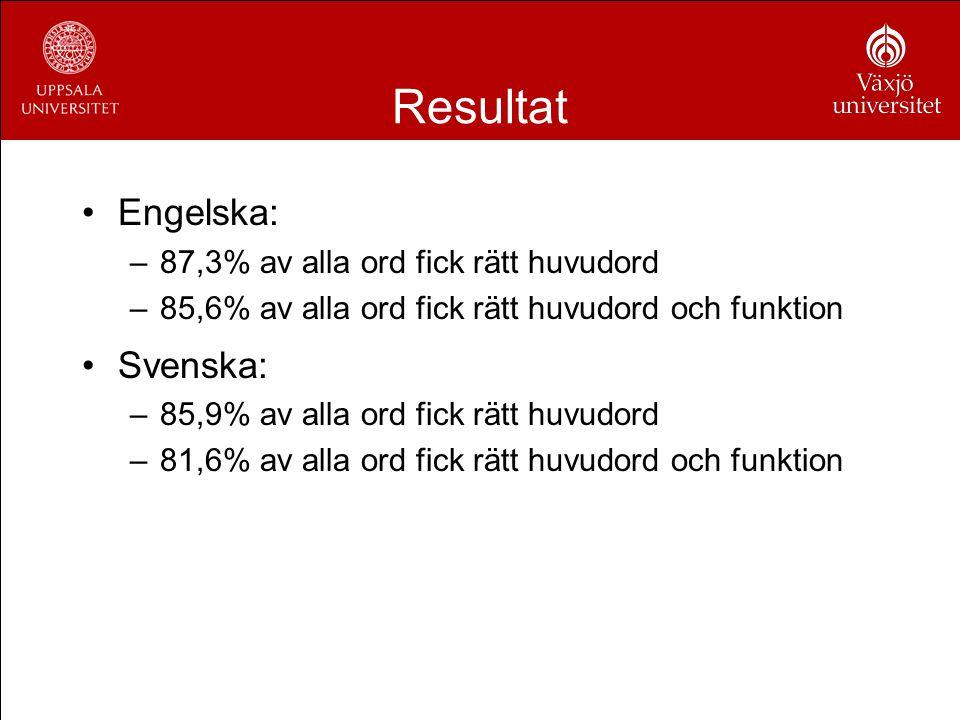 Resultat Engelska: Svenska: 87,3% av alla ord fick rätt huvudord