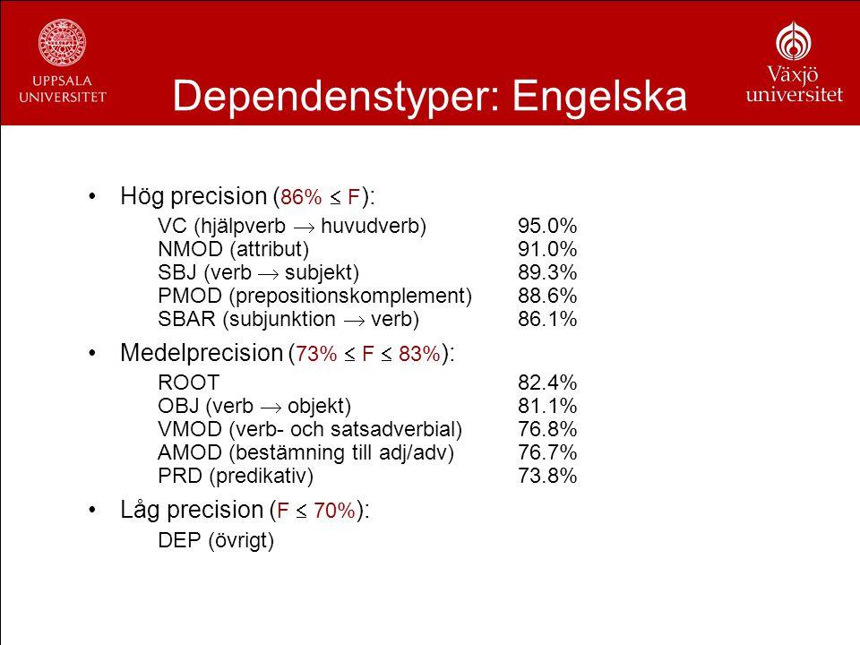 Dependenstyper: Engelska