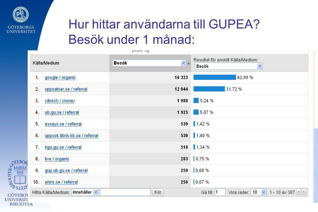 Hur hittar användarna till GUPEA Besök under 1 månad: