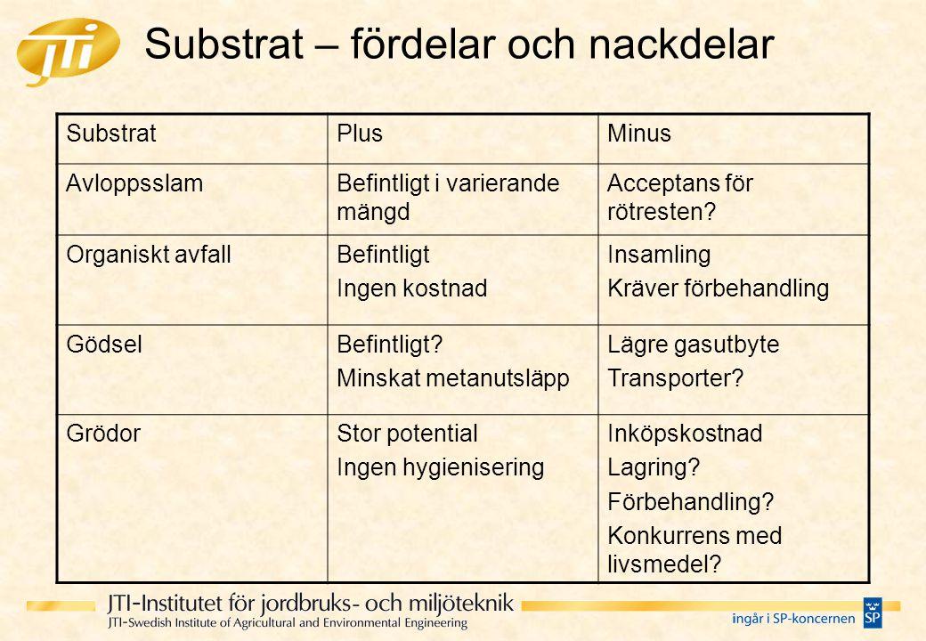 Substrat – fördelar och nackdelar