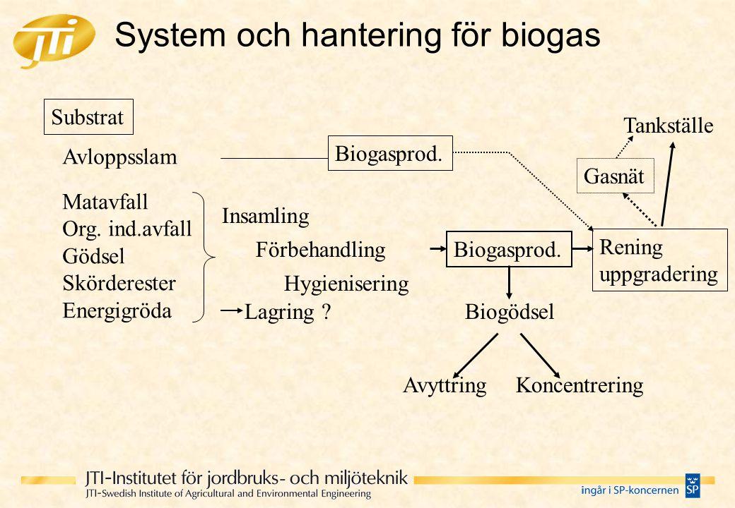 System och hantering för biogas