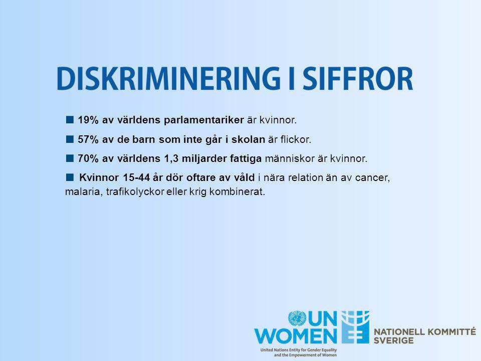 ■ 19% av världens parlamentariker är kvinnor.