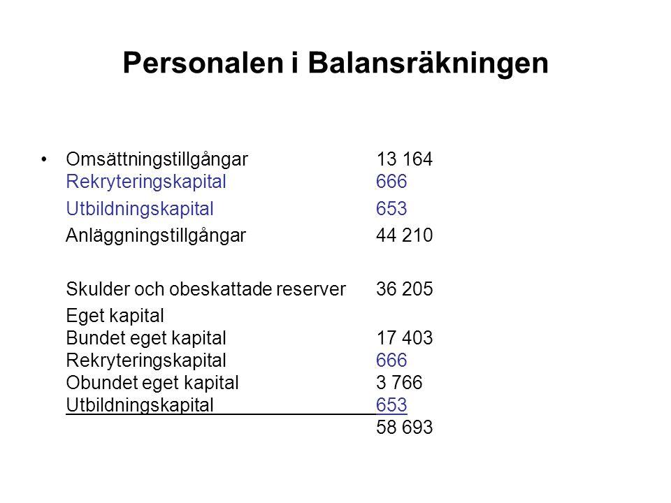 Personalen i Balansräkningen