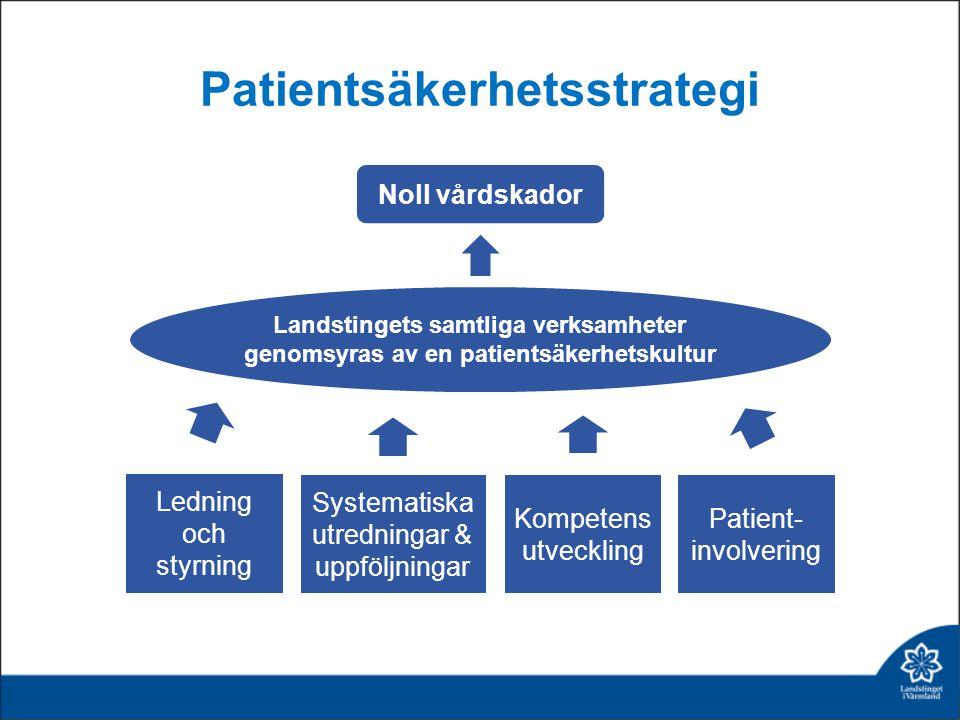Patientsäkerhetsstrategi