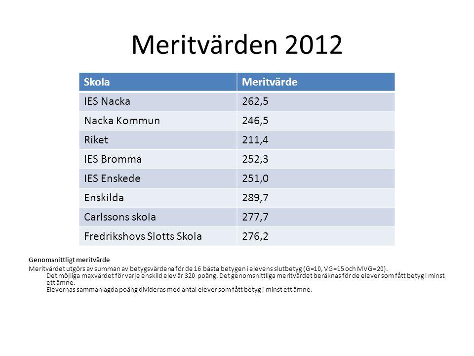 Meritvärden 2012 Skola Meritvärde IES Nacka 262,5 Nacka Kommun 246,5