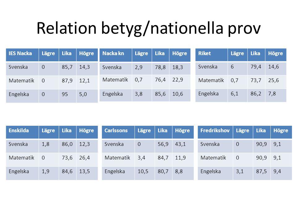 Relation betyg/nationella prov