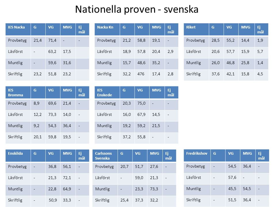 Nationella proven - svenska