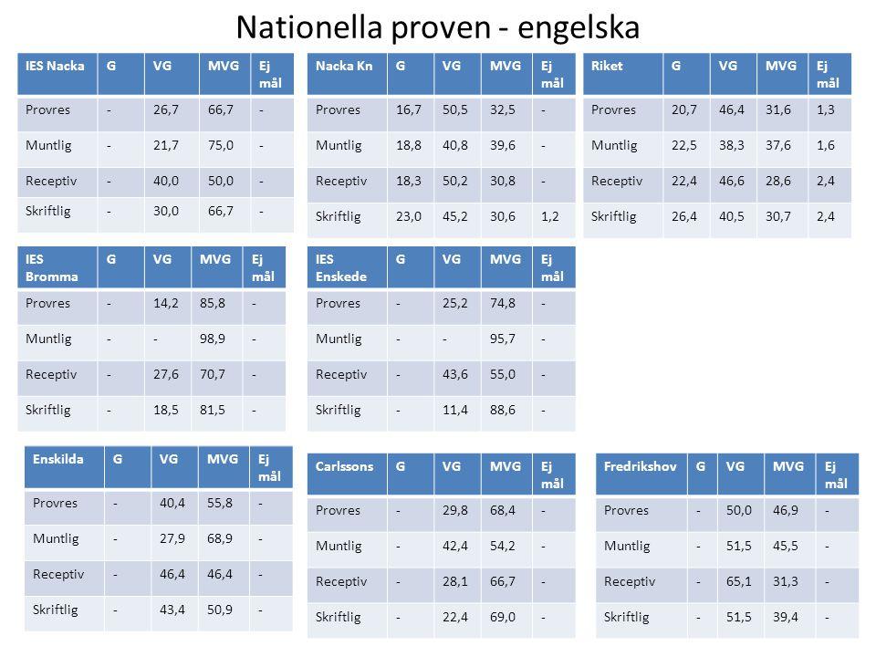 Nationella proven - engelska