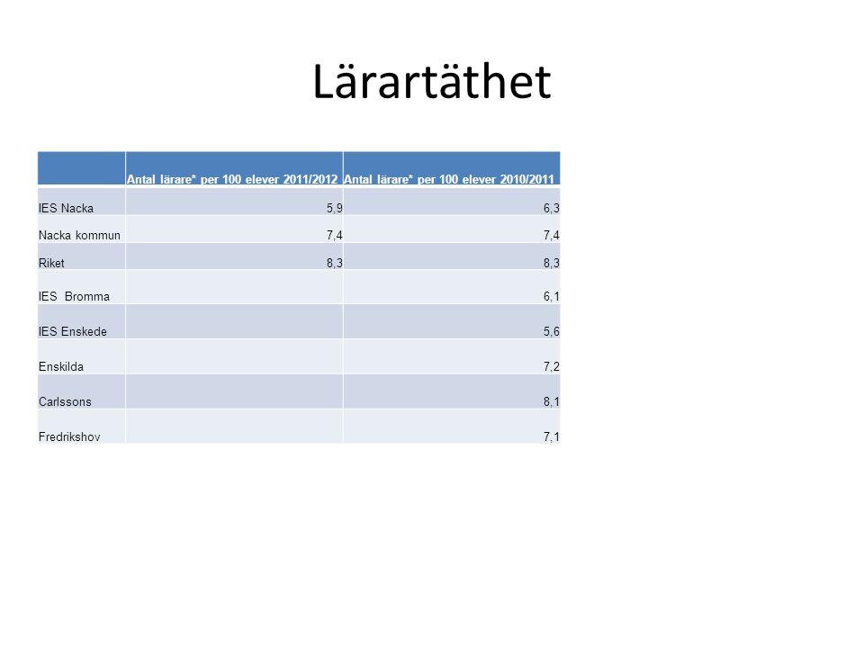 Lärartäthet Antal lärare* per 100 elever 2011/2012