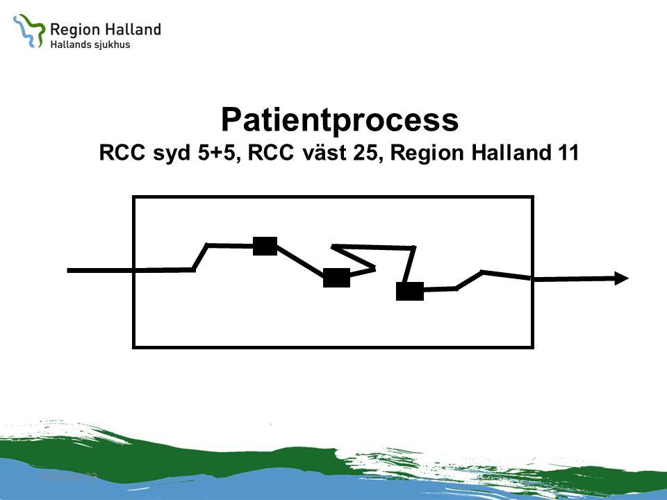 RCC syd 5+5, RCC väst 25, Region Halland 11