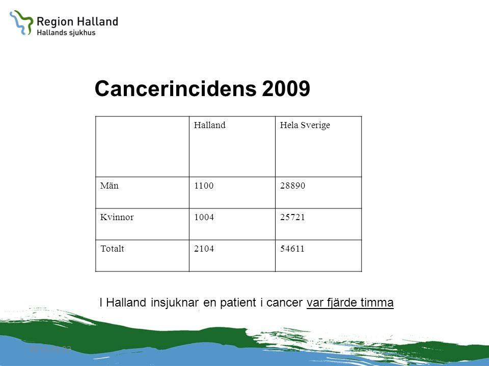 Cancerincidens 2009 Halland. Hela Sverige. Män. 1100. 28890. Kvinnor. 1004. 25721. Totalt. 2104.