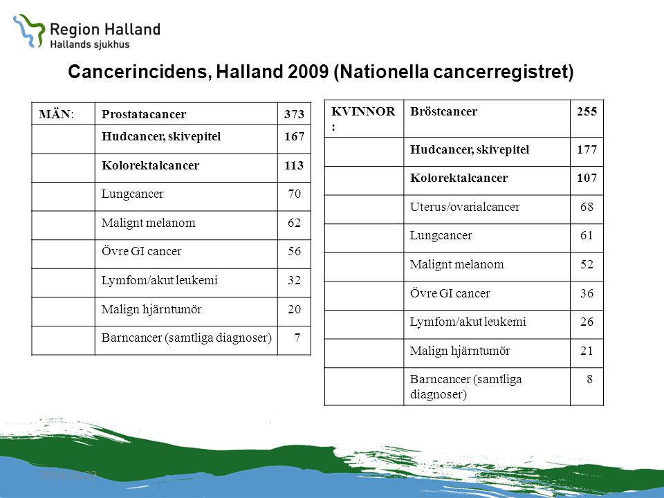Cancerincidens, Halland 2009 (Nationella cancerregistret)