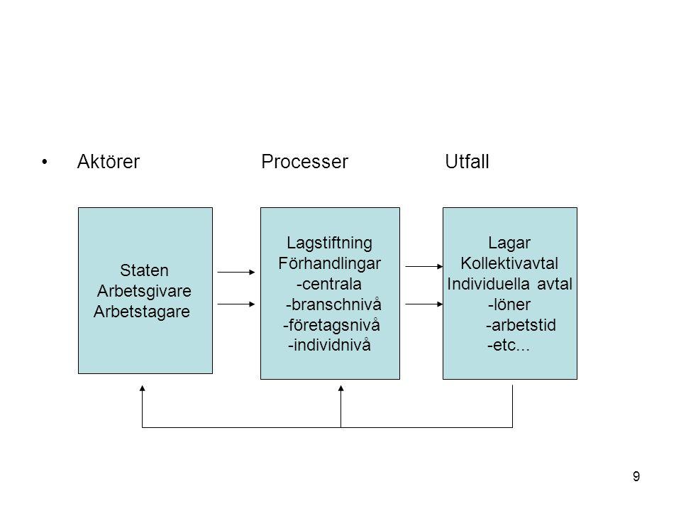 Aktörer Processer Utfall