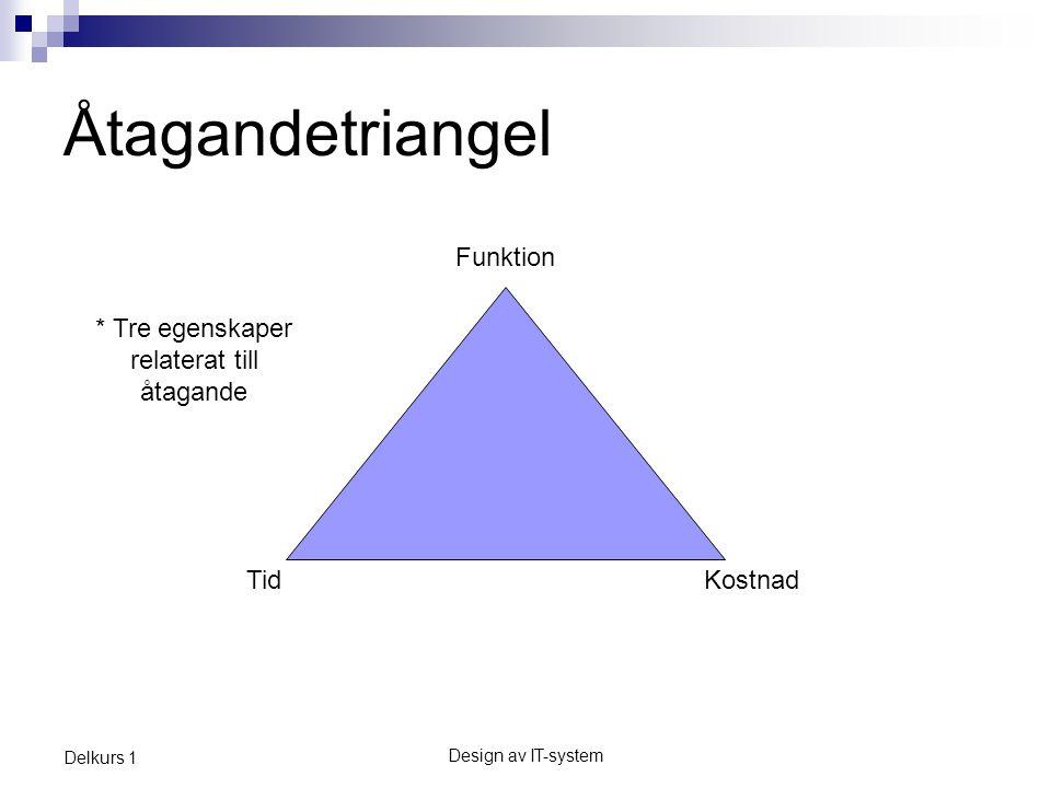 Åtagandetriangel Funktion * Tre egenskaper relaterat till åtagande Tid
