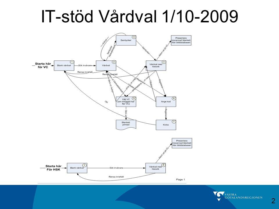 IT-stöd Vårdval 1/10-2009 2