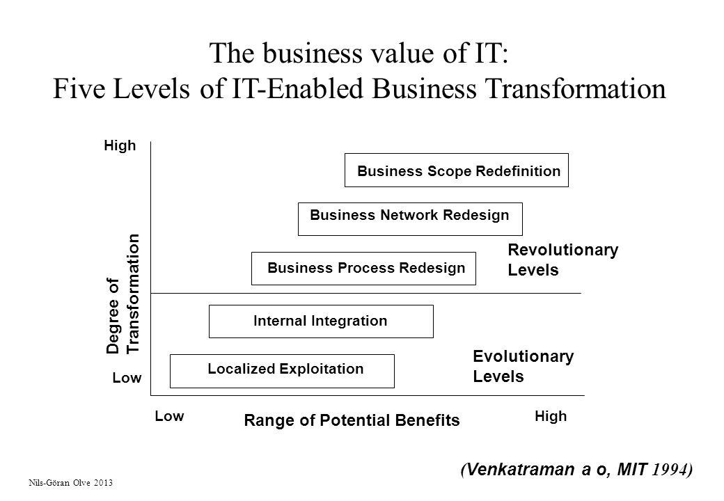 The business value of IT: Five Levels of IT-Enabled Business Transformation