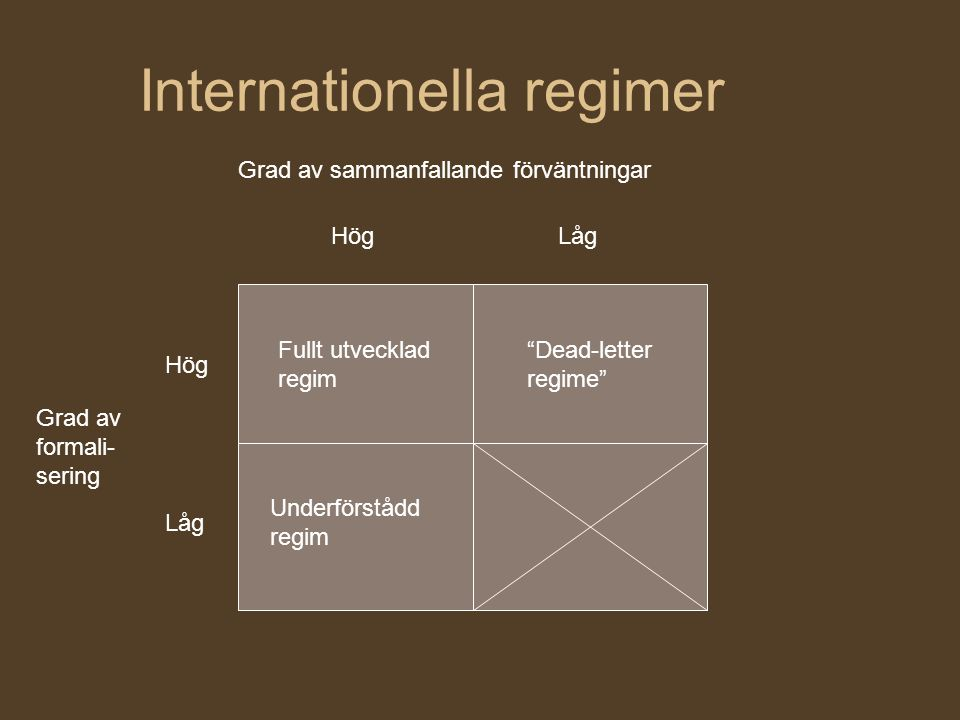 Internationella regimer