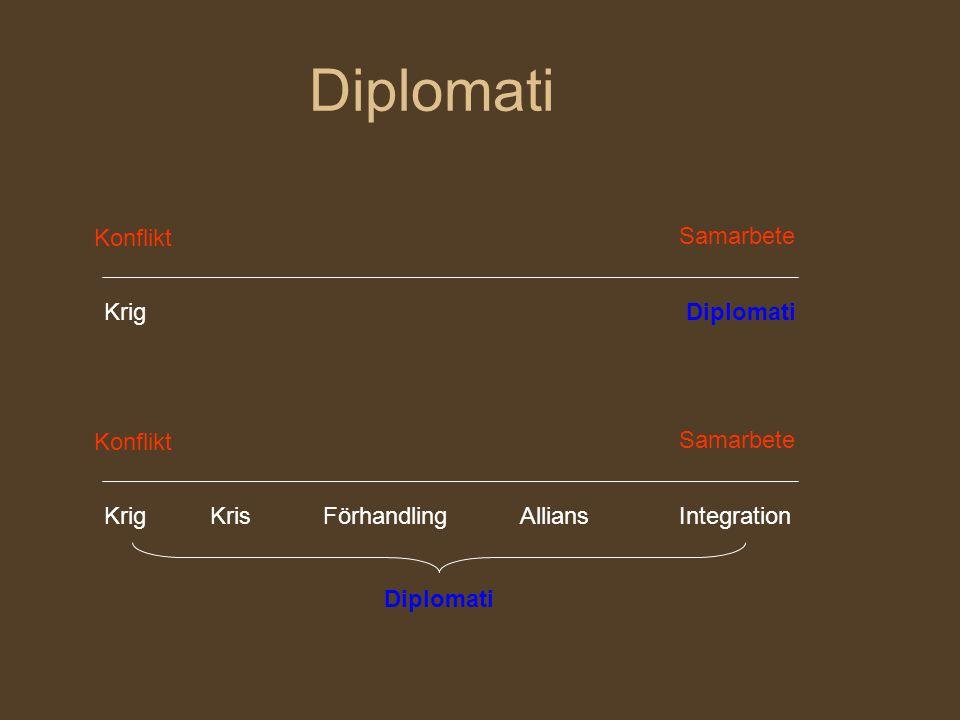 Diplomati Konflikt Samarbete Krig Diplomati Konflikt Samarbete Krig