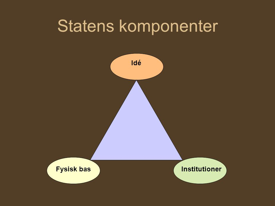 Statens komponenter Idé Fysisk bas Institutioner