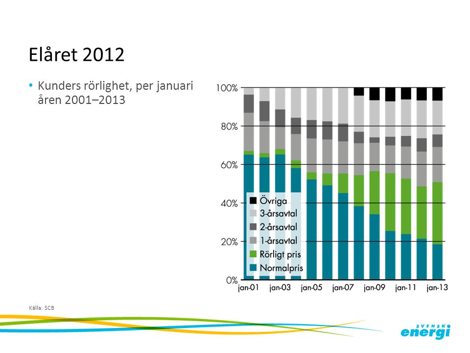 Elåret 2012 Kunders rörlighet, per januari åren 2001–2013 Källa: SCB