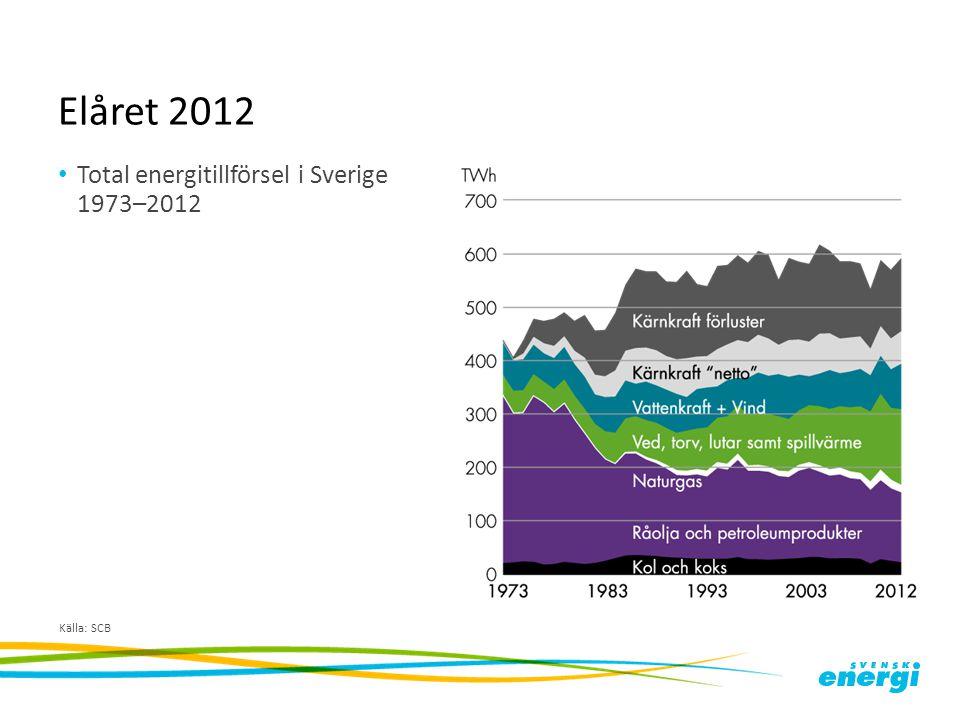 Elåret 2012 Total energitillförsel i Sverige 1973–2012 Källa: SCB