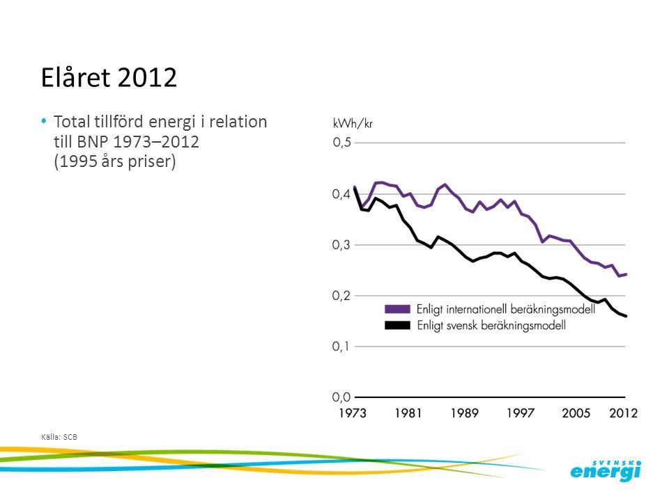 Elåret 2012 Total tillförd energi i relation till BNP 1973–2012 (1995 års priser) Källa: SCB