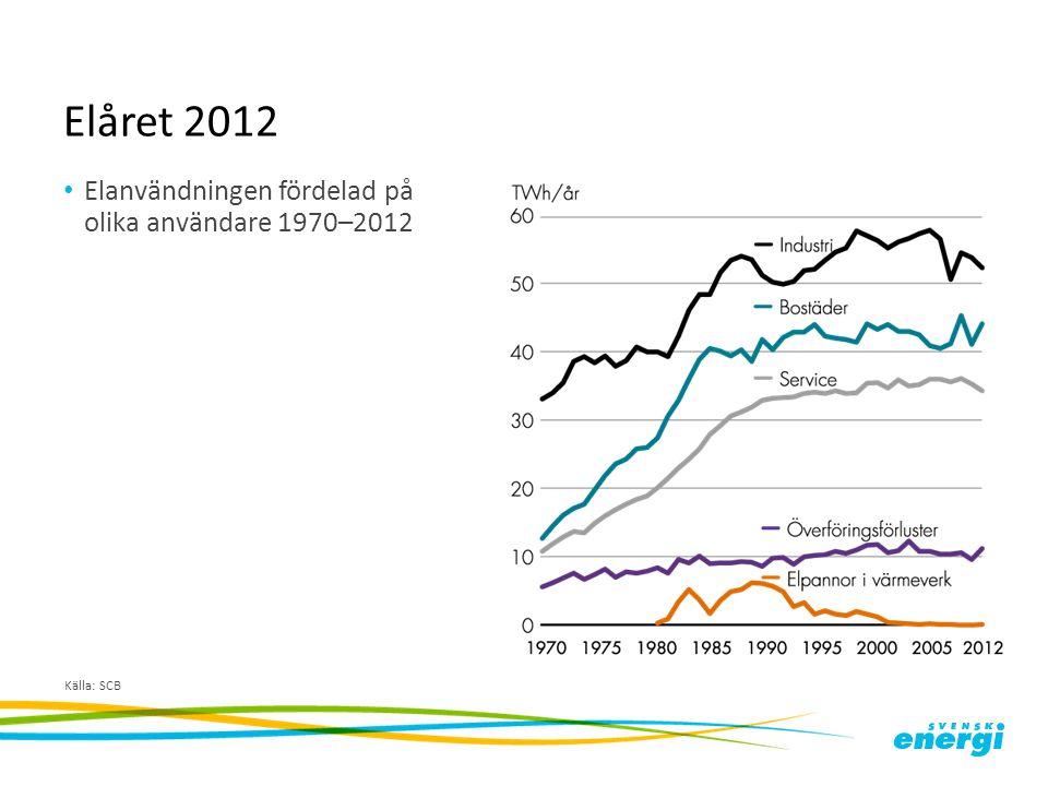 Elåret 2012 Elanvändningen fördelad på olika användare 1970–2012