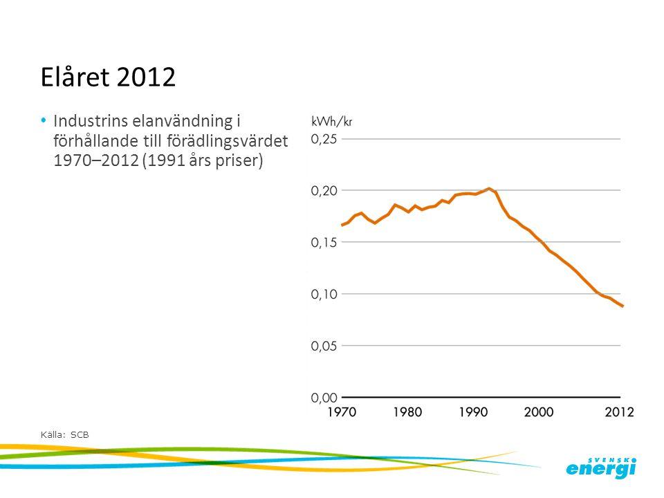 Elåret 2012 Industrins elanvändning i förhållande till förädlingsvärdet 1970–2012 (1991 års priser)