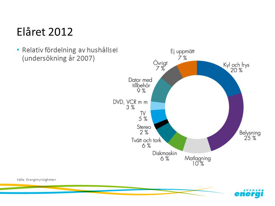 Elåret 2012 Relativ fördelning av hushållsel (undersökning år 2007)