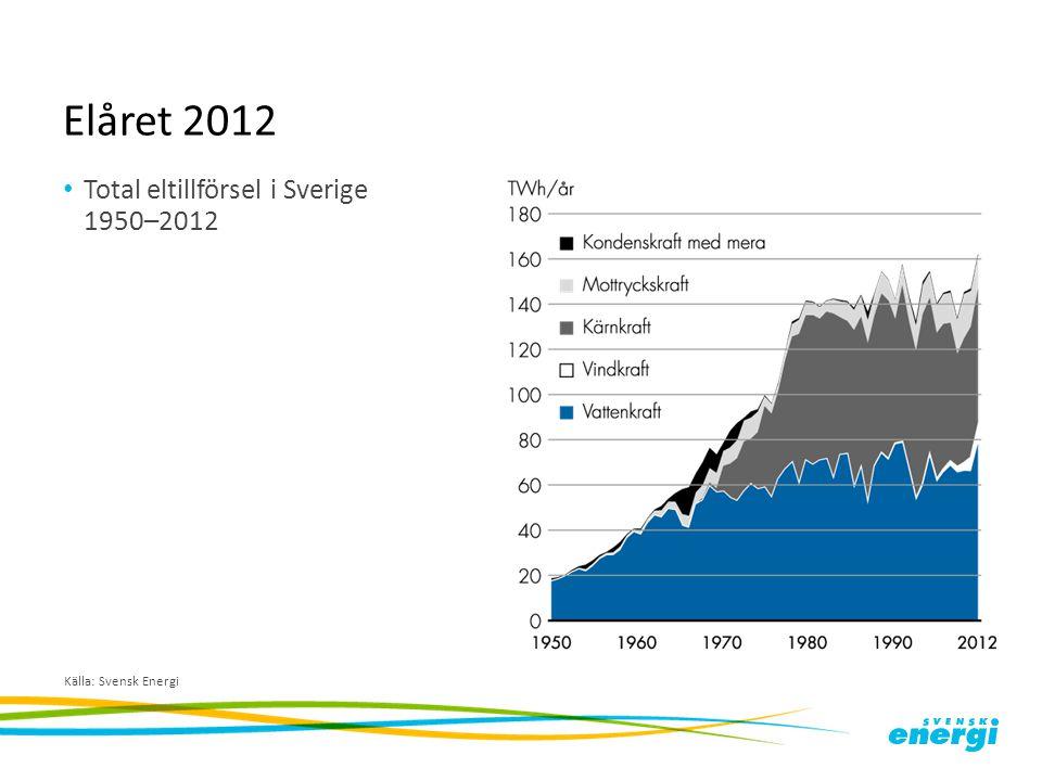 Elåret 2012 Total eltillförsel i Sverige 1950–2012