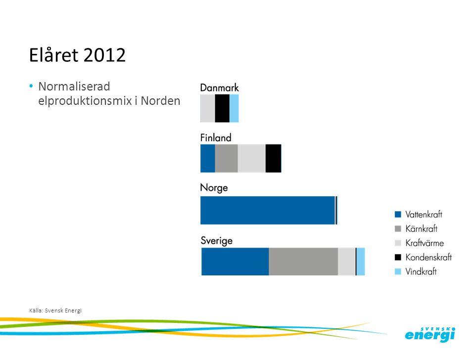Elåret 2012 Normaliserad elproduktionsmix i Norden